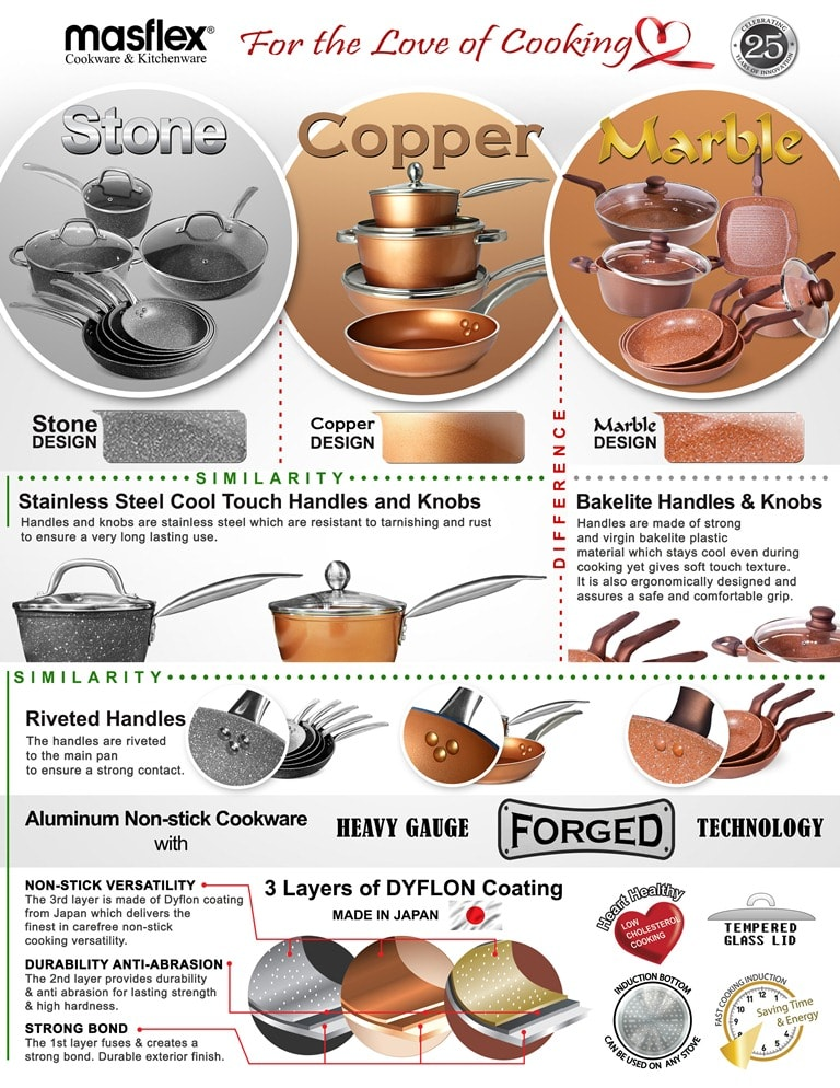 Stone Copper and Marble Similarities and Differences